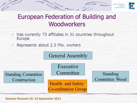 European Federation of Building and Woodworkers Has currently 73 affiliates in 31 countries throughout Europe Represents about 2.3 Mio. workers Executive.