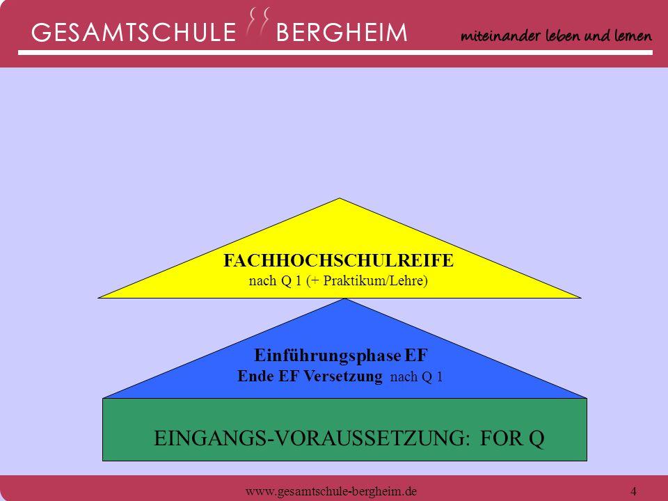 www.gesamtschule-bergheim.de5 ABITUR Ende Q 2 Einführungsphase EF Ende EF Versetzung nach Q 1 EINGANGS-VORAUSSETZUNG: FOR Q FACHHOCHSCHULREIFE nach Q 1 (+ Praktikum/Lehre)