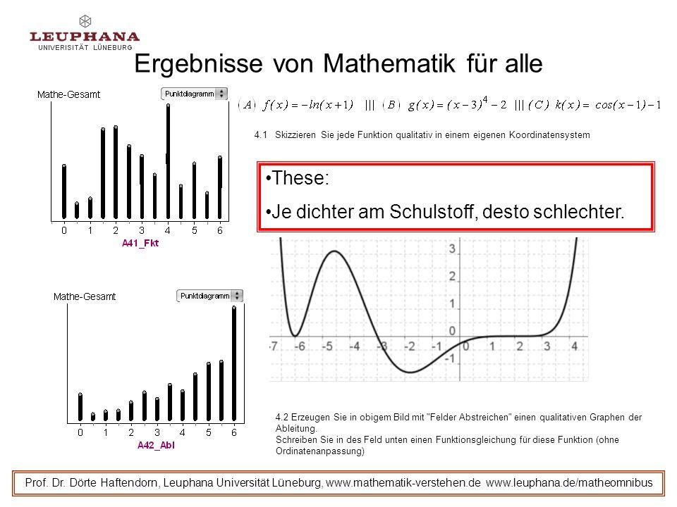 Ergebnisse von Mathematik für alle Prof.Dr.