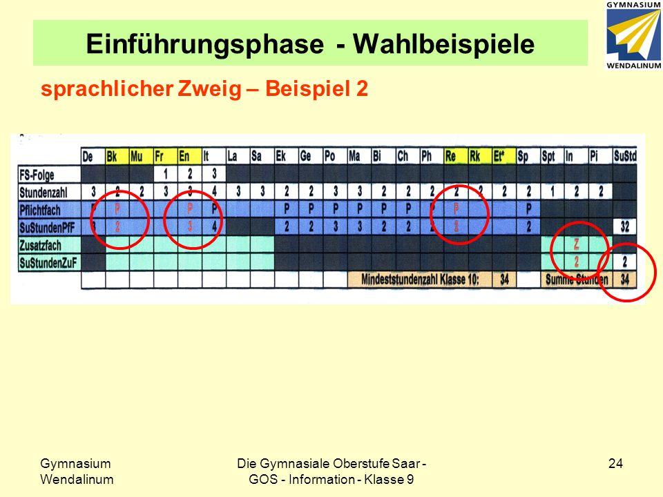 Gymnasium Wendalinum Die Gymnasiale Oberstufe Saar - GOS - Information - Klasse 9 25 Einführungsphase - Wahlbeispiele mn-Zweig – Beispiel 1