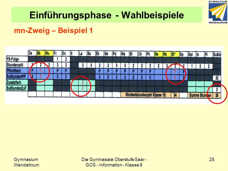 Gymnasium Wendalinum Die Gymnasiale Oberstufe Saar - GOS - Information - Klasse 9 26 Einführungsphase - Wahlbeispiele mn-Zweig – Beispiel 2