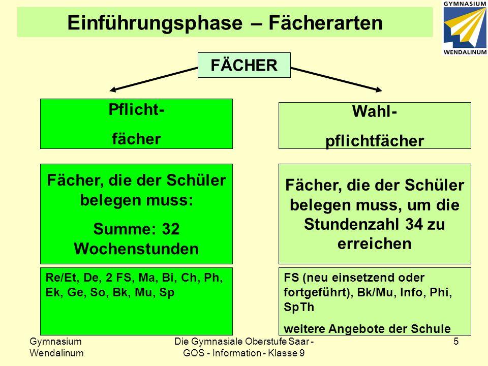 Gymnasium Wendalinum Die Gymnasiale Oberstufe Saar - GOS - Information - Klasse 9 6 Einführungsphase – Pflichtfächer Fachmn-Zweigspr-Zweig Religion22 Deutsch3 3 1.