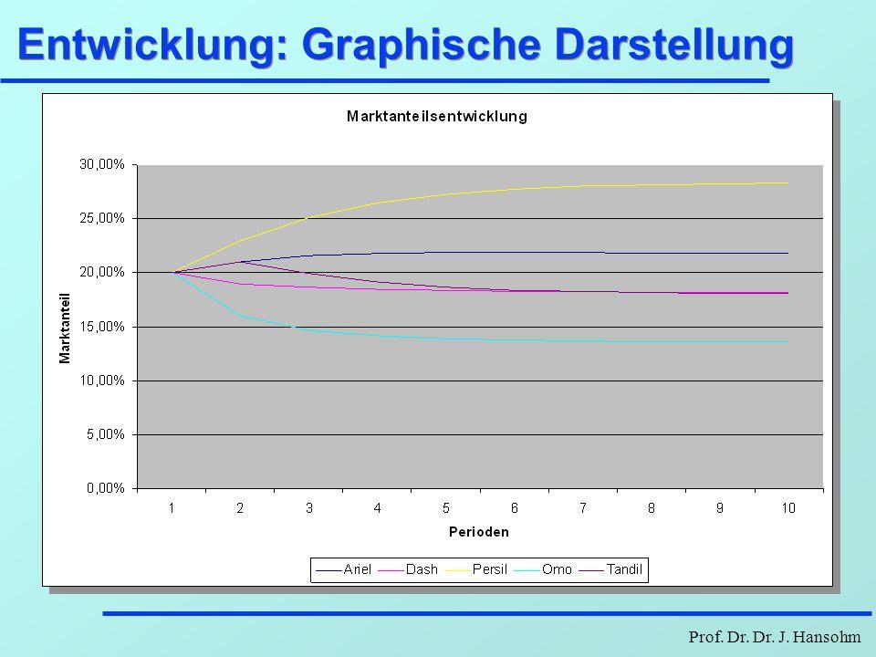 Prof. Dr. Dr. J. Hansohm Entwicklung: Graphische Darstellung