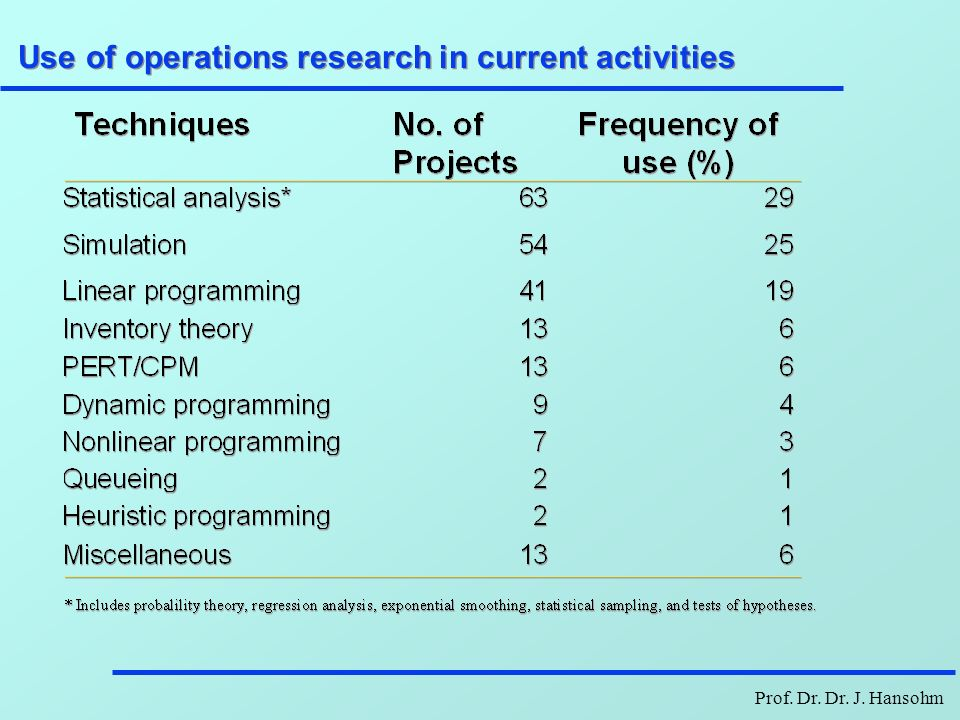 Prof. Dr. Dr. J. Hansohm Use of operations research in current activities