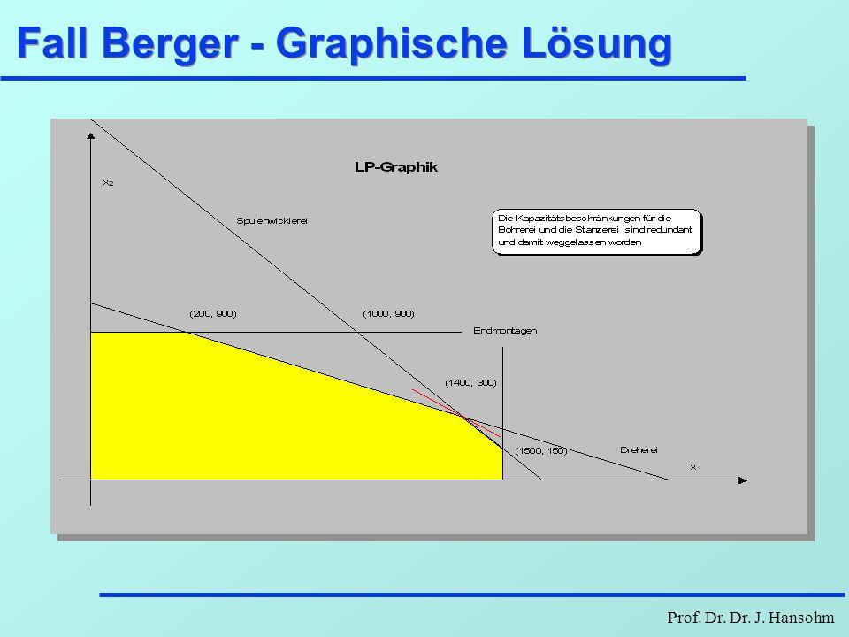 Prof. Dr. Dr. J. Hansohm Fall Berger - Graphische Lösung