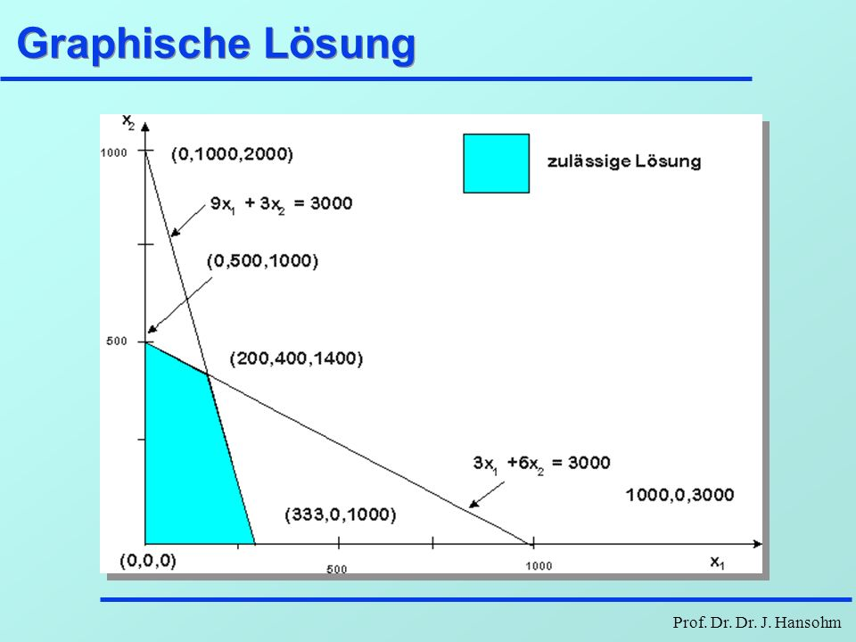 Prof. Dr. Dr. J. Hansohm Graphische Lösung