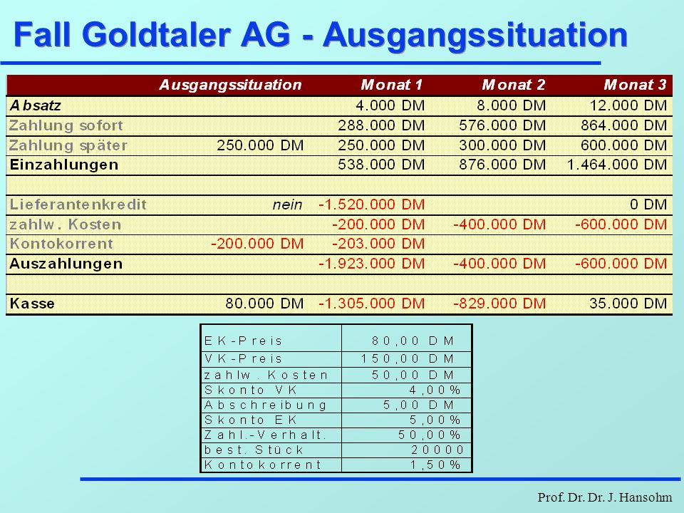 Prof. Dr. Dr. J. Hansohm Fall Goldtaler AG - Ausgangssituation