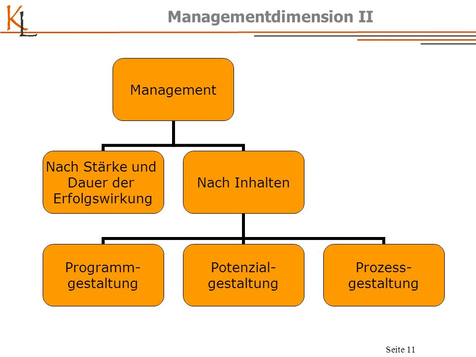 K L Seite 12 Die 9 Felder des Managements Programm- gestaltung Potenzial- gestaltung Prozess- gestaltung Strategisch(1)(4)(7) Taktisch(2)(5)(8) Operativ(3)(6)(9)