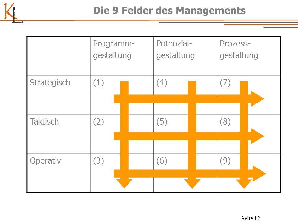 K L Seite 13 Produktionsmanagement ProgrammgestaltungPotenzialgestaltungProzessgestaltung Strategisch Strategische Programmgestalt.
