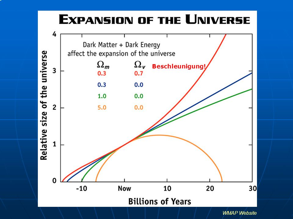 Standardmodell der Kosmologie ~ 0.73, dominante Dunkle Energie m ~ 0.23+0.04 = 0.27, großer Anteil Dunkler Materie, aber gewöhnliche (baryonische) Materie kosmisch irrelevant H 0 = 72 km/s/Mpc, Hubble-Konstante k ~ 0, flaches Universum: Euklidische Geometrie CDM: flat cold dark matter dominated Universe Säulen: CMB, SN Ia, LSS, Nukleosynthese, Alter