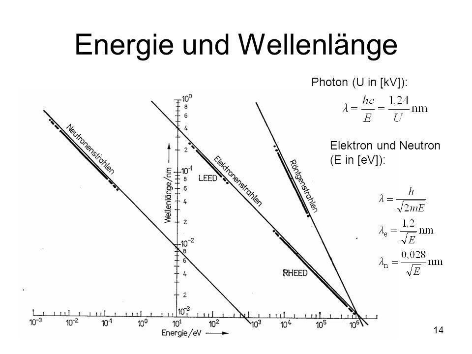 15 Physikalische Eigenschaften von Photonen, Elektronen und Neutronen EigenschaftPhotonElektronNeutron Ruhemasse [kg] 09,11×10 -31 1,67×10 -27 Ladung [C] 01,60×10 -19 0 Wellenlänge Gesamtenergie