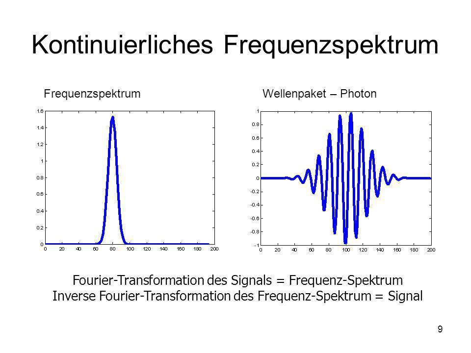 10 Länge des Wellenpaketes Aus dem Heisenberg-Prinzip: Die Plancksche Konstante: h = 6,62620 x 10 -34 J.s Spektralbreite der CuK 1 -Strahlung: = 3.6 x 10 -4 Å Länge des Wellenpaketes ( = 1.54056 Å): x = 0.66 µm