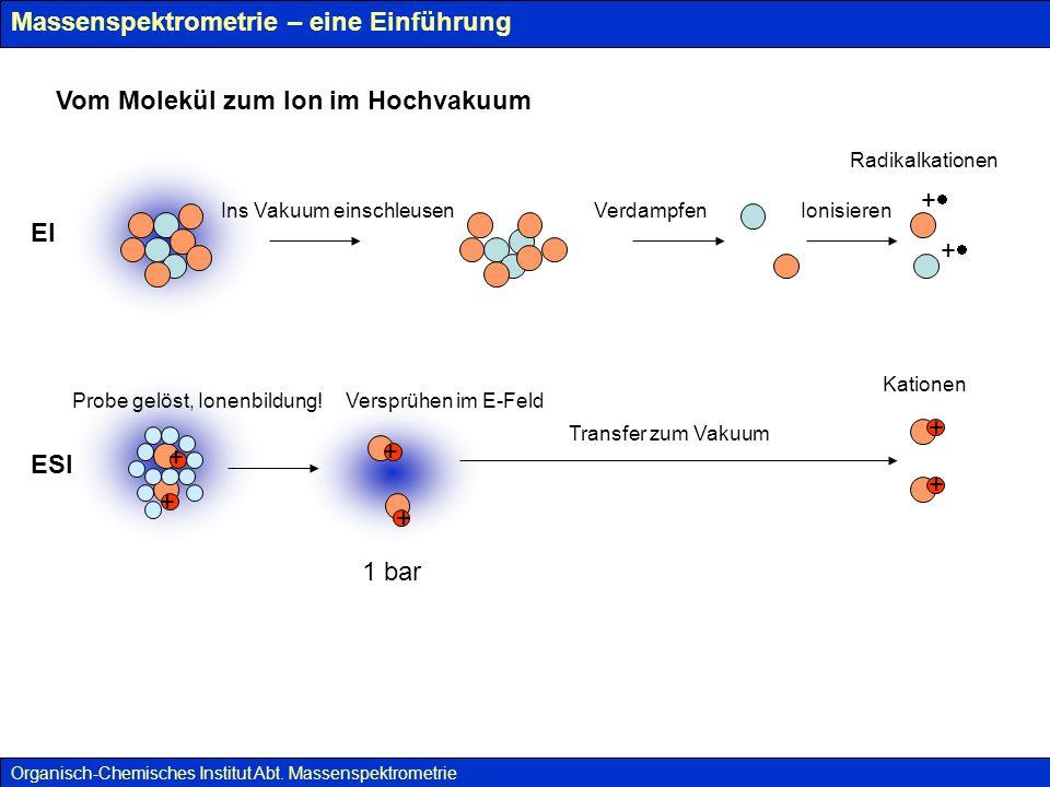 Massenspektrometrie – eine Einführung ES(I) – Electrosprayionisation Organisch-Chemisches Institut Abt.