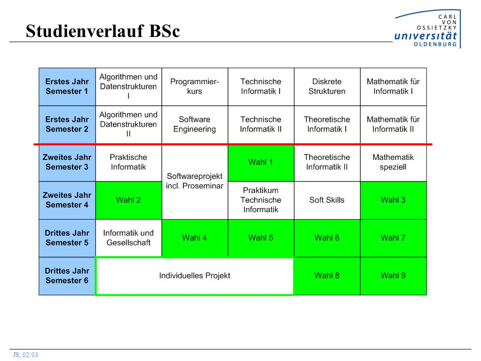 JS, 02/03 BSc mit Schwerpunkt: Wirtschaftsinformatik