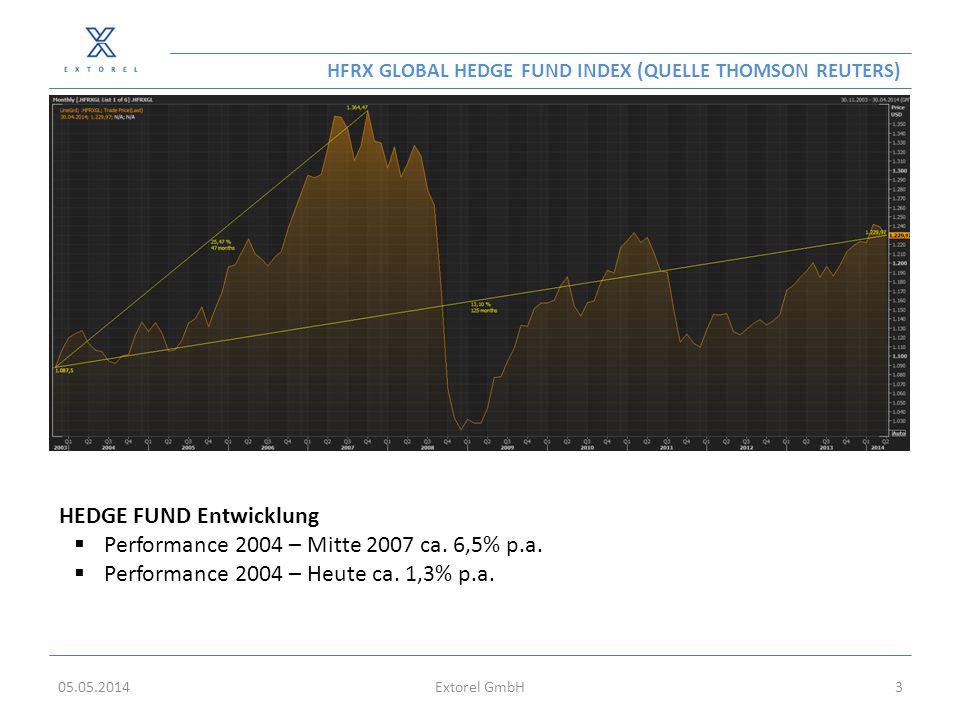 DAX INDEX (QUELLE THOMSON REUTERS) 05.05.2014Extorel GmbH4 DAX Index Entwicklung  Performance 1994– Heute ca.