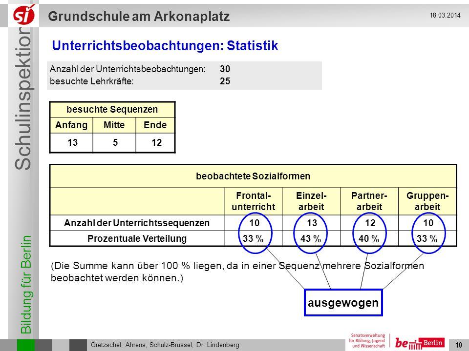 Bildung für Berlin Schulinspektion Grundschule am Arkonaplatz 11 Gretzschel, Ahrens, Schulz-Brüssel, Dr.