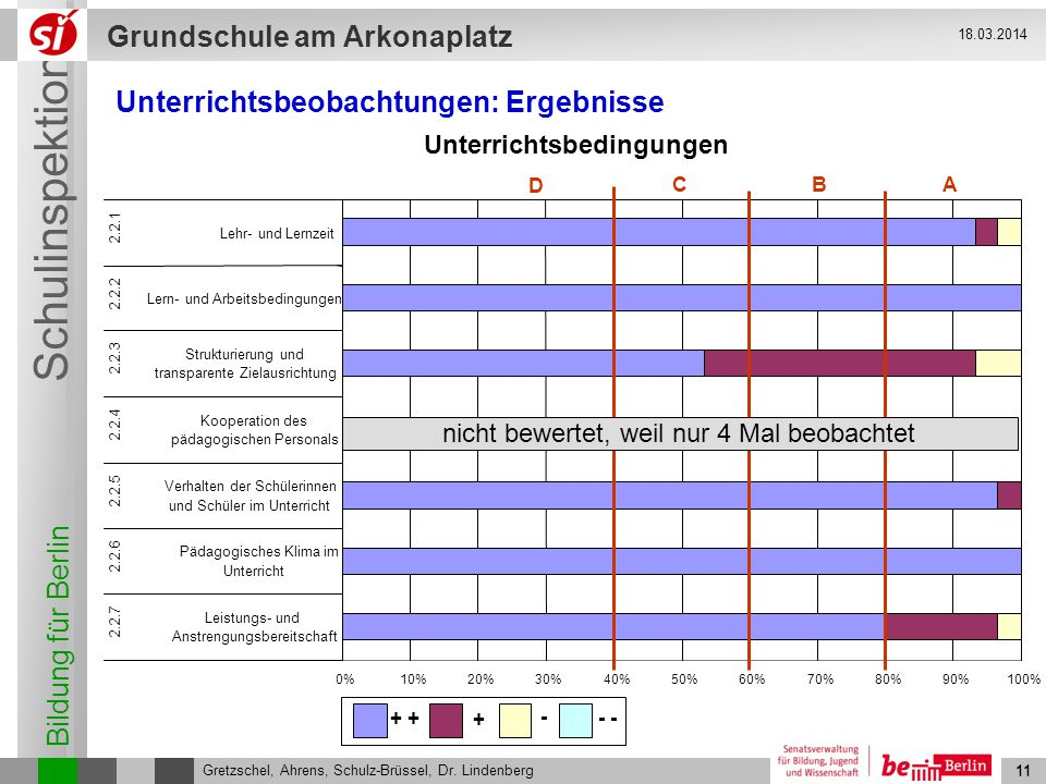 Bildung für Berlin Schulinspektion Grundschule am Arkonaplatz 12 Gretzschel, Ahrens, Schulz-Brüssel, Dr.