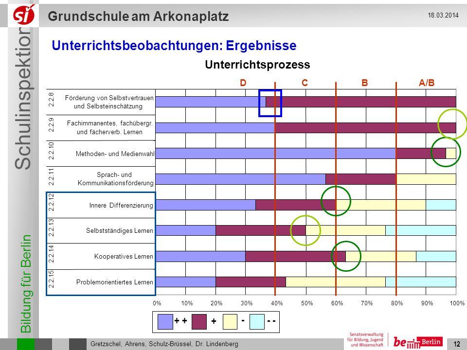 Bildung für Berlin Schulinspektion Grundschule am Arkonaplatz 13 Gretzschel, Ahrens, Schulz-Brüssel, Dr.