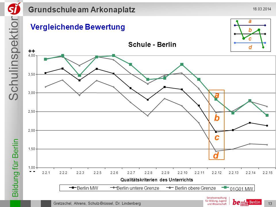 Bildung für Berlin Schulinspektion Grundschule am Arkonaplatz 14 Gretzschel, Ahrens, Schulz-Brüssel, Dr.