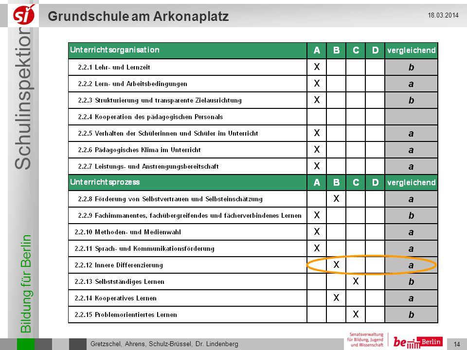 Bildung für Berlin Schulinspektion Grundschule am Arkonaplatz 15 Gretzschel, Ahrens, Schulz-Brüssel, Dr.