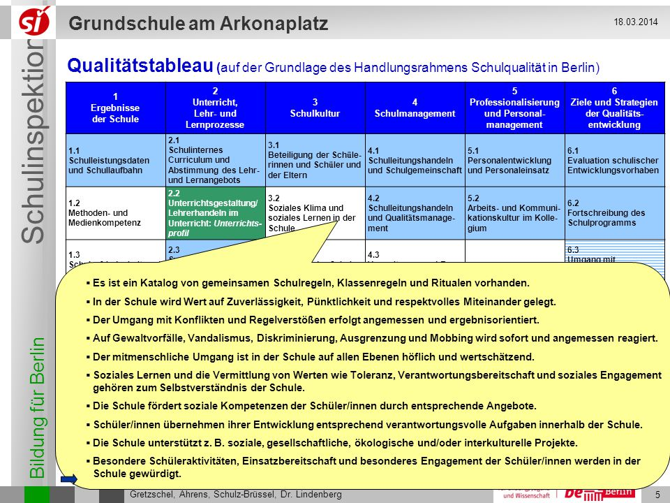 Bildung für Berlin Schulinspektion Grundschule am Arkonaplatz 6 Gretzschel, Ahrens, Schulz-Brüssel, Dr.