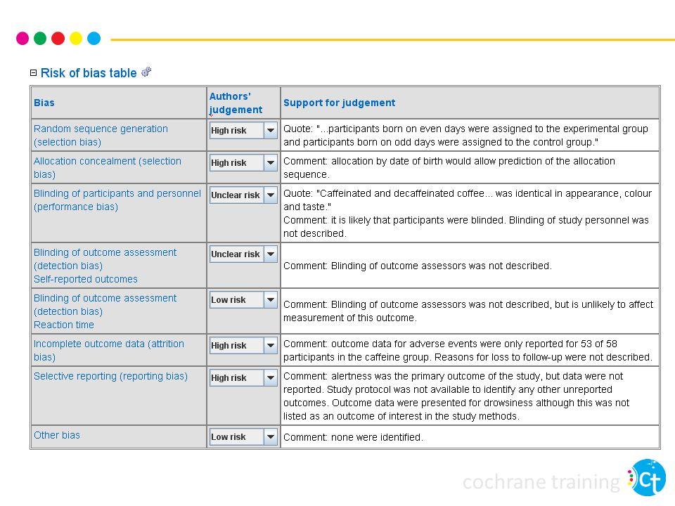 Übersicht Risiko für Bias in systematischen Übersichtsarbeiten Ursachen von Bias bewerten Umsetzen in die Praxis: Risk of bias -Tabellen Ergebnisse in den Review integrieren