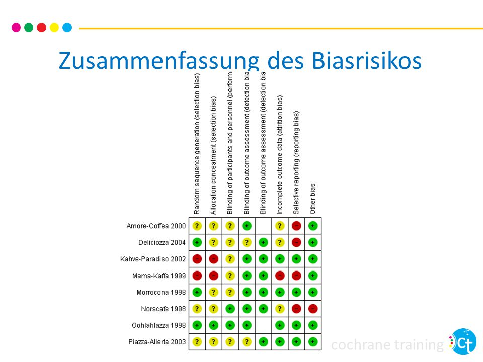 cochrane training Biasrisiko Grafik