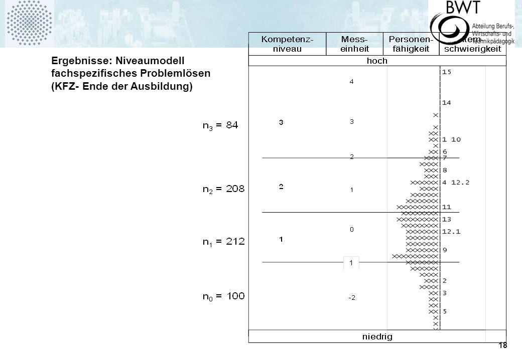 19 Ergebnisse: Schwierigkeitsbestimmende Merkmale (Fehleranalyse) Komplexität (Anzahl zwingend nötiger eigenständiger Bearbeitungsschritte) Art des Prüfmittels (Multimeter/Sichtprüfung vs.