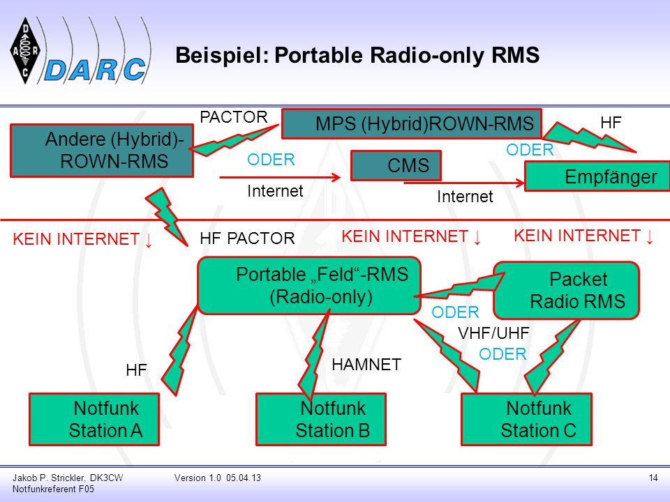 Neuigkeiten in RMS Express Auswahl der MPS: Routing-Informationen beim Empfänger Jakob P.
