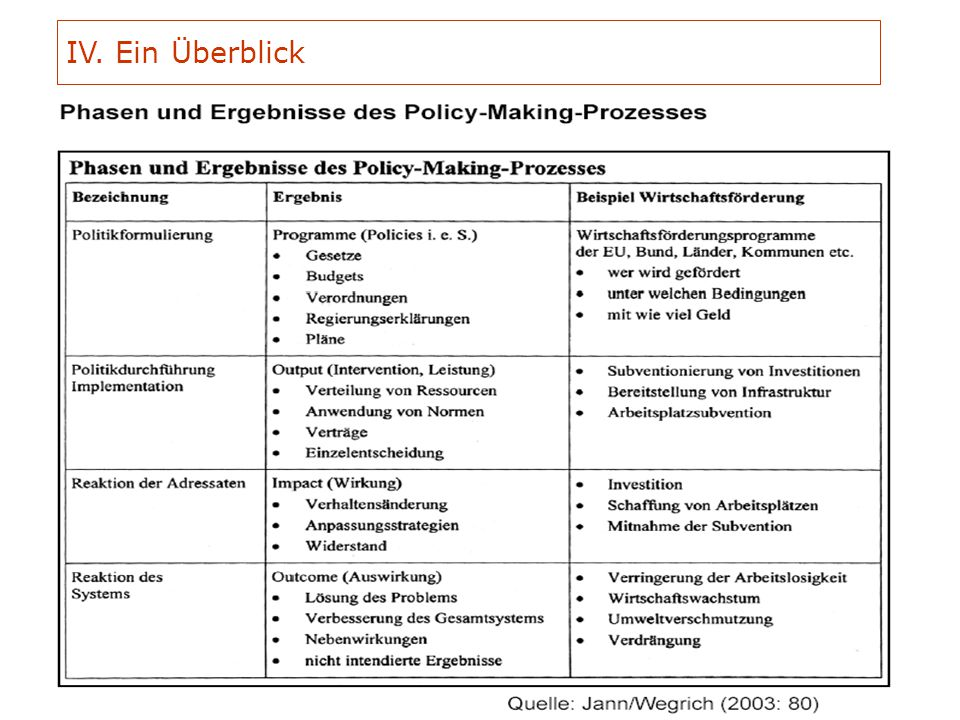 VO G6 H. Gottweis - SoSe 2oo8: (2) Was ist Policy Analyse? 03.04.2008