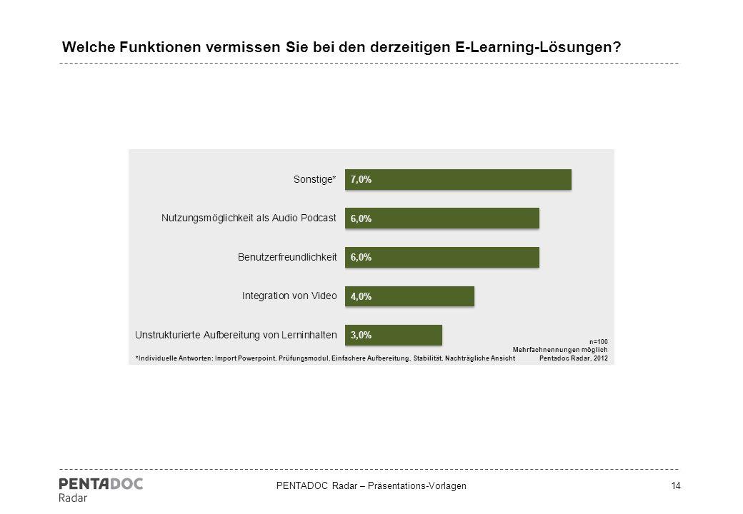 PENTADOC Radar – Präsentations-Vorlagen15 Von wo konsumieren Sie die E-Learning-Inhalte?