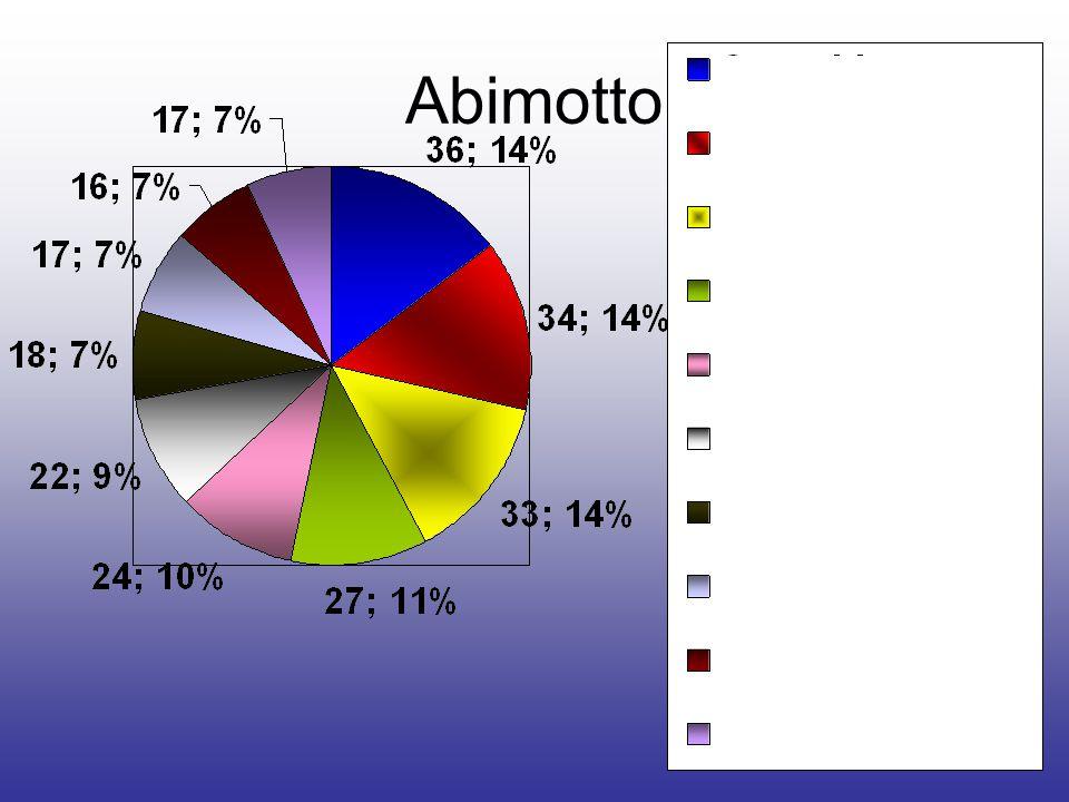 Abstimmung der Top 5: VersuchskABInchen 2011 KABIale und Liebe Westminster ABI ABI looking for freedom ABInege frei!