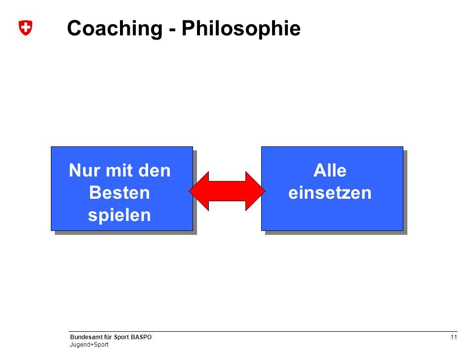 12 Bundesamt für Sport BASPO Jugend+Sport Coaching - Philosophie Kurzfristig ½ Saison Mitelfristig Saison Langfristig 2-3 Saison Taktisches Coaching Wechsel Individuelles Coaching 6: Spieler kennen sich gut, schnell effizient.
