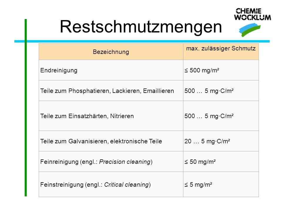 Verfahren Mechanisch - abrasiv Strahlen, Schleifen, Bürsten Chemisch - abrasiv/reaktiv Beizen in flüssigen Lösungen Chemisch - nicht-reaktiv organische Lösemittel wässrige Lösungen (sauer, neutral oder alkalisch) Thermisch – reaktiv Wärmebehandlung weit über 100 °C in reaktiven Gasen
