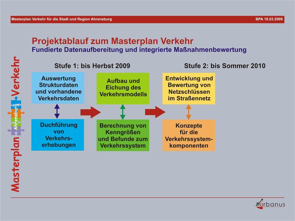 19-4-Ablauf-Masterplan