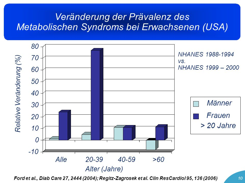 11 Adipositas – metabolisches Syndrom – Typ 2 Diabetes mellitus: Sind Frauen mehr gefährdet?