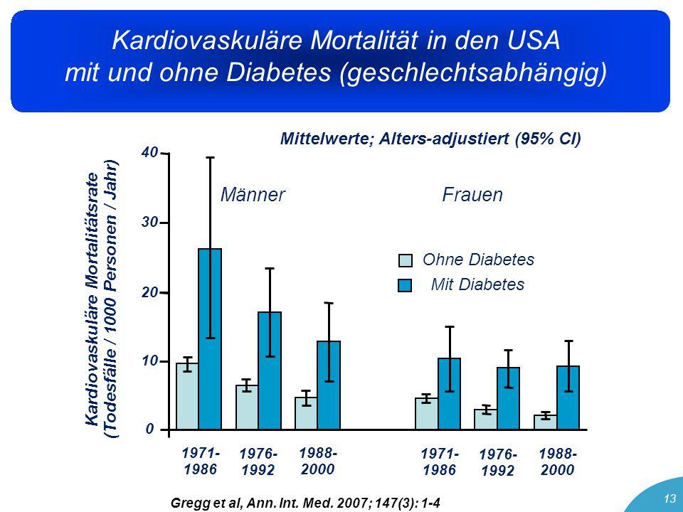 14 Die Prävalenz von Übergewicht, vor allem mit abdominaler Adipositas bei Frauen steigt seit Jahren kontinuierlich an Frauen mit Übergewicht und Adipositas haben ein höheres Risiko als Männer, ein metabolisches Syndrom und einen Typ 2 Diabetes zu entwickeln Geschlechts-spezifische Erkrankungen wie Gestations- diabetes oder das polyzystische Ovarsyndrom (PCOS) erhöhen das Risiko für Übergewicht, Adipositas, metabolisches Syndrom und Typ 2 Diabetes (auch für Kinder, vor allem Töchter von Müttern mit Gestationsdiabetes!) Die Prävalenz (relative Veränderung) des metabolischen Syndroms steigt aktuell insbesondere bei jüngeren Frauen (20 – 39 Jahre) an Zusammenfassung Adipositas - Metabolisches Syndrom – Typ 2 Diabetes: Sind Frauen mehr gefährdet?