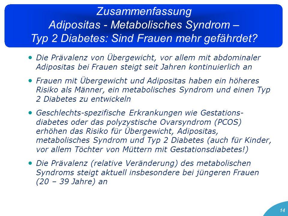"""15 Frauen mit metabolischem Syndrom und Typ 2 Diabetes weisen ein zu Männern unterschiedliches Risikoprofil auf und haben mehr und """"ungünstigere Risikofaktoren (oder in ihrem Krankheits-auslösenden Effekt """"ungünstigere Risikofaktoren?) haben häufiger eine gestörte Glukosetoleranz (Männer haben häufiger erhöhte Nüchternglukosewerte) haben auch bei manifestem Diabetes häufiger eine postprandiale Hyperglykämie und in Folge vermehrt oxidativen Stress haben eine stärker zunehmende Prävalenz der Hypertonie ab der Menopause haben mit Hypertriglyzeridämie, erhöhtem Lipoprotein a und erniedrigtem HDL-Cholesterin gewichtige Haupt-Risikofaktoren (erhöhtes LDL- Cholesterin steht bei Männern im Vordergrund) haben eine stärkere Aktivierung von inflammatorischen, für die Progression der Atherosklerose entscheidenden Prozessen Zusammenfassung Adipositas - Metabolisches Syndrom – Typ 2 Diabetes: Sind Frauen mehr gefährdet?"""