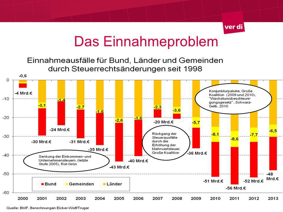 Schuldenregeln Nationale Schuldenbremse Bund: Ab 2016 nur noch 0,35% Neuverschuldung Länder: Ab 2020 keine Schulden Keine Schulden für Investitionen (goldene Regel) Europäischer Fiskalpakt 0,5% gesamtstaatliches Defizit Schuldenquote 60%