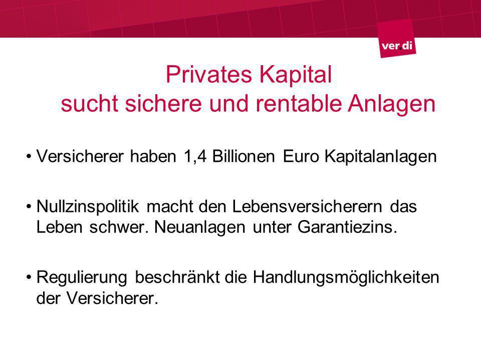 Privates Kapital nicht zum Nulltarif Öffentliche Verschuldung: 10 jährige Staatsanleihen, Rendite: 0,93 Prozent Privates Kapital: Drei bis vier Prozent Allianz, Münchner Rück & Co entscheiden, wo investiert wird: Kerninfrastruktur