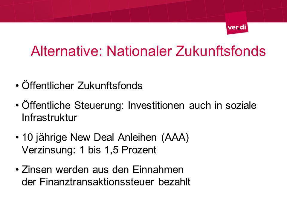 Herausforderungen für die Linke Breite Debatte über gesellschaftliche Bedarfe Politische Auseinandersetzung über Investitionen auf Pump und Verschuldungsspielräume Politische Auseinandersetzung um Steuerpolitik Politische Auseinandersetzung um ÖPP Pragmatischer Zugang: Nationaler Zukunftsfonds