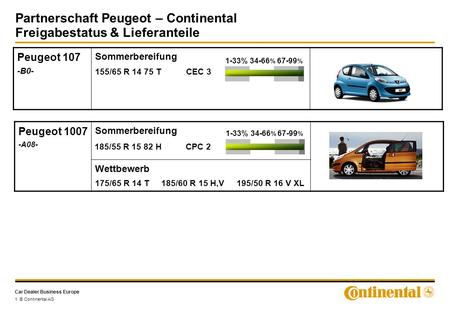 Car Dealer Business Europe Partnerschaft Peugeot – Continental Freigabestatus & Lieferanteile 1 © Continental AG Peugeot 107 -B0- Sommerbereifung 155/65.