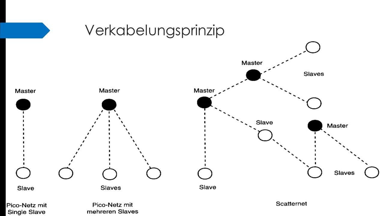 Verbindungsaufbau  Passiver Modus  Inquisitionsphase : Entdecken von Zugangsknoten  Synchronisierung mit dem Zugangsknoten (paging)  Entdeckung der Dienste des Zugangsknotens  Aufbau eines Kanals mit dem Zugangspunkt  Paarung mittels PIN-Code (Sicherheitscode)  Benützung des Netzwerks