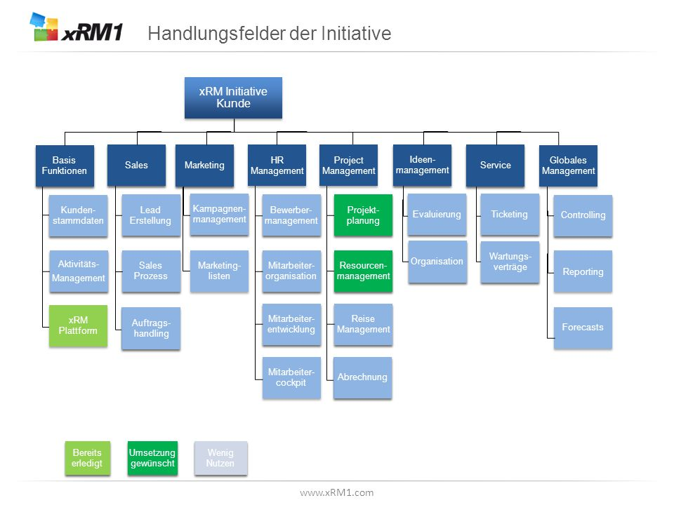 www.xRM1.com Betrachtungsebene, Z.B.