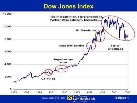 Beilage 1 Dow Jones Index Quelle: C/VC; 40140; 02/03.