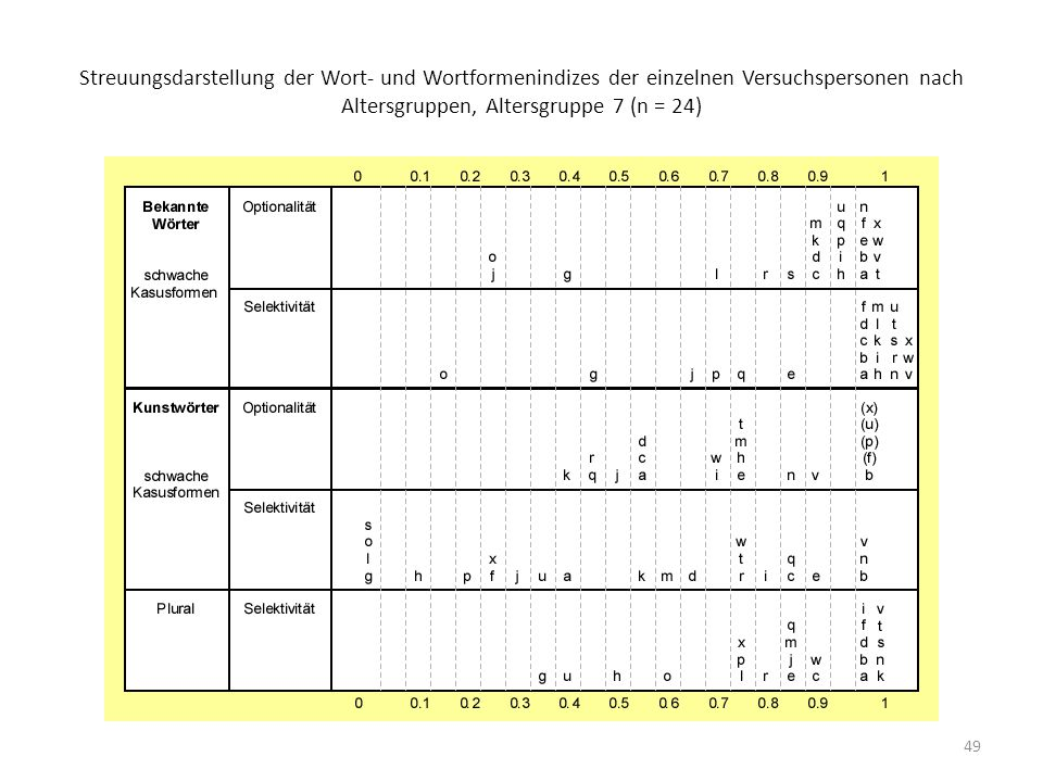 50 Streuungsdarstellung der Wort- und Wortformenindizes der einzelnen Versuchspersonen nach Altersgruppen, Altersgruppe 8 (n = 16)