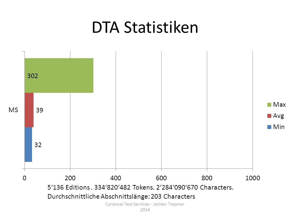 Perseus_xml Statistiken Canoncal Text Services - Jochen Tiepmar 2014 407 Editions.