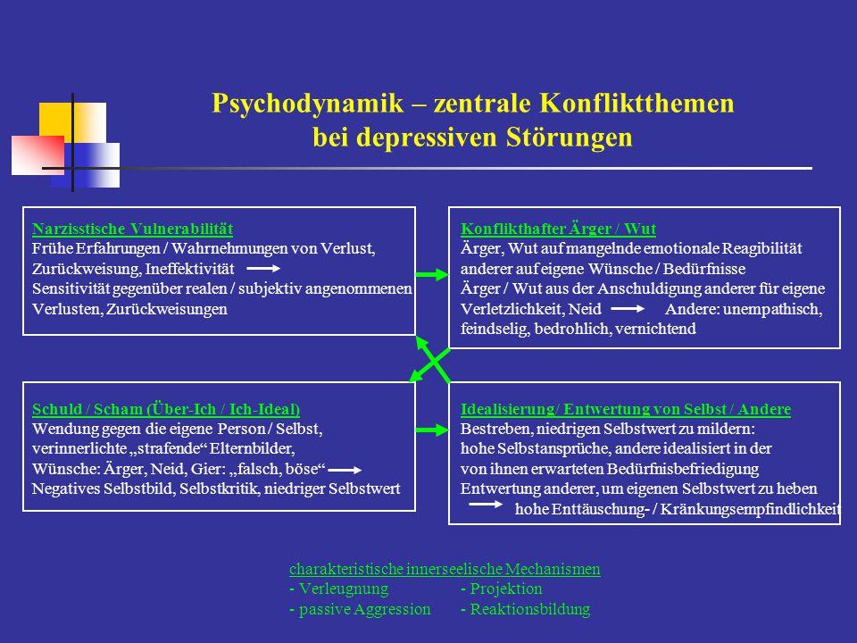Depressionstypologie - psychodynamische Verarbeitungsstile  Altruistische Verarbeitungsform des depressiven Grundkonflikts lebensgeschichtlich frühe kompensatorische Übernahme von Verpflichtung, Verantwortung, Fürsorglichkeit für andere, bei gleichzeitiger Selbstverleugnung, Überangepasstheit, Unterordnung Aggressionshemmung, starke Leugnung eigener Wünsche, Bedürfnisse anderen gegenüber  Narzisstische Verarbeitungsform des depressiven Grundkonflikts Leugnung von Abhängigkeit, Bedürftigkeit, kompensatorische Überbetonung von Ansehen, Geltung, Leistung, körperlicher Erscheinung, Attraktivität, Wissen, Macht, Kontrolle, persönliche Grandiosität, Exklusivität; Erwartung uneingeschränkter / unbedingter Bewunderung; durch habituelle Entwertung, Kritik anderer auch hohe Distanz  Oral-regressive Erledigung des depressiven Grundkonflikts durchdringendes, vorwürflich, dysphorisches Gefühl, ungeliebt, unversorgt, verlassen, unerwüncht, wertlos zu sein; kaum aktive Bewältigungsmechanismen entwickelt, häufig selbstdestruktive Reaktionsstile