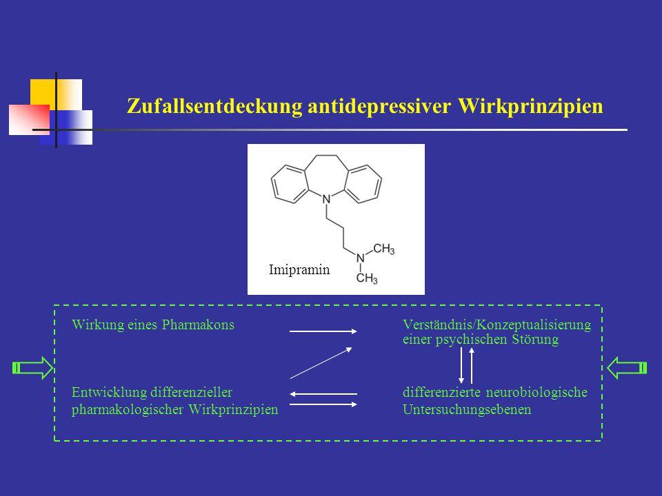 Neurotransmitter-Dysbalance-Hypothese der Depression Noradrenalin - 3-Methoxy-4-hydroxyphenylglycol - α 2 -Bindung in Thrombozyten - Blunted Response von HGH auf Clonidin - β-adrenerge Rezeptoren (Suizidopfer) - β-Downregulation unter Antidepressiva - Katecholamindepletion unter α-Methylparatyrosin Serotonin - Tryptophan im Plasma / TD-Test - 5-Hydroxyindolessigsäure (5-HIAA) im CSF - Postsynaptische 5-HT 2 -Rezeptoren - [ 3 H] Imipramin / Paroxetin-Bindung - Bluntetd Response von Prolaktin auf Fenfluramin - SERT-Bindung im Mittelhirn bei [ 123 I]- β-CIT