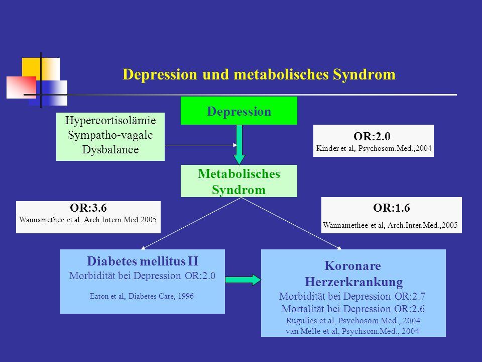 Herzinfarkt und Depression – psychobiologische Vermittlungsmechanismen Kardiotoxizität HPA-Dysfunktionalität CRF, ACTH, Cortisol - kardiale Risikofaktoren: Hypercholesterinämie, Hypertriglyceridämie, Hypertonus, Atherosklerose-induzierende Effekte, verzögerte Wundheilung.